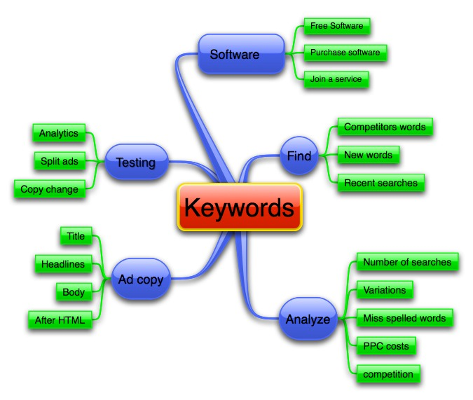 Keywords-research-mind-map