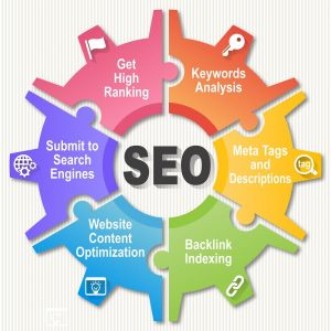 Wheel of Search engine optimization - Lowell